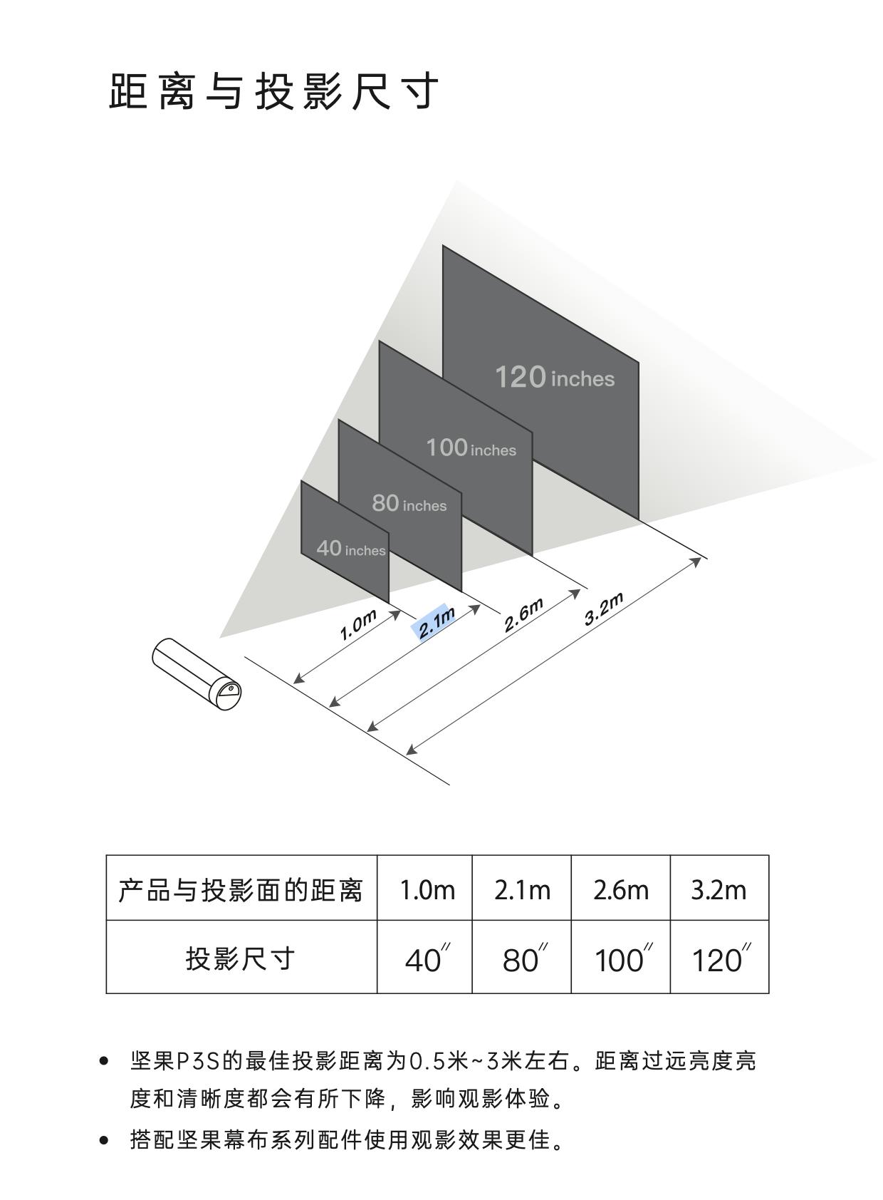 P3S距离与投影尺寸.png